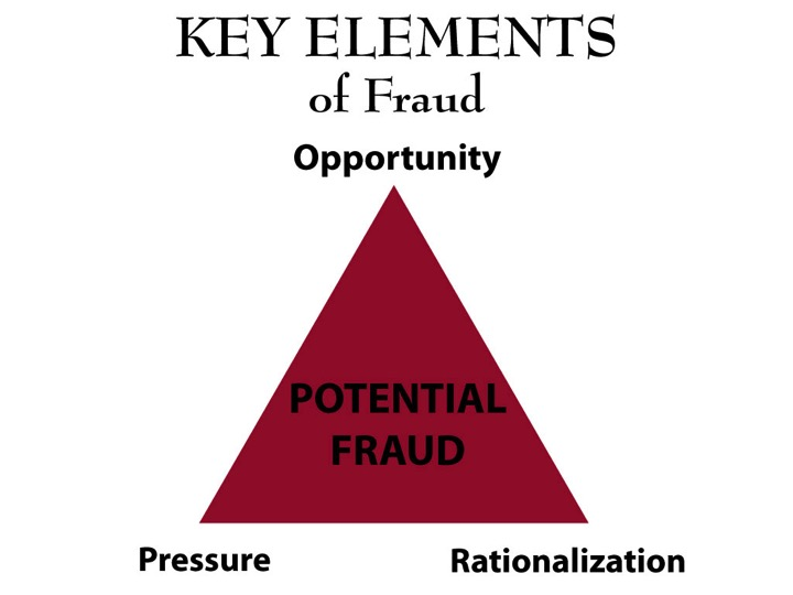 Key Elements of Fraud